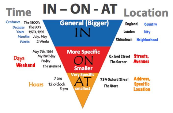prepositions-in-on-at_2.png